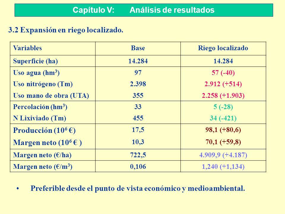 Capítulo V: Análisis de resultados 3.2 Expansión en riego localizado. VariablesBaseRiego localizado Superficie (ha)14.284 Uso agua (hm 3 )9757 (-40) U