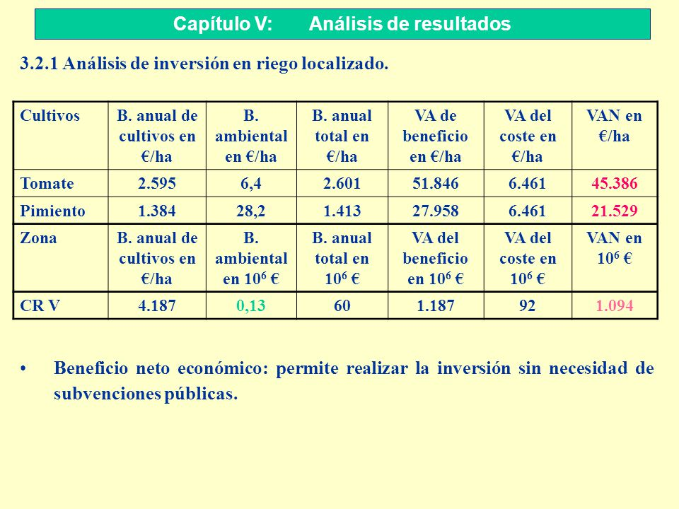 Capítulo V: Análisis de resultados 3.2.1 Análisis de inversión en riego localizado. Beneficio neto económico: permite realizar la inversión sin necesi