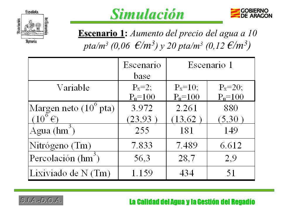 La Calidad del Agua y la Gestión del Regadío La Calidad del Agua y la Gestión del Regadío Escenario 1 Escenario 1: Aumento del precio del agua a 10 pta/m 3 (0,06 /m 3 ) y 20 pta/m 3 (0,12 /m 3 ) Simulación