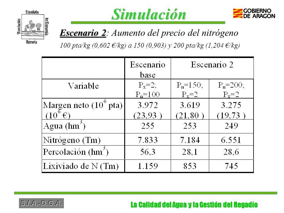 La Calidad del Agua y la Gestión del Regadío La Calidad del Agua y la Gestión del Regadío Escenario 2 Escenario 2: Aumento del precio del nitrógeno 100 pta/kg (0,602 /kg) a 150 (0,903) y 200 pta/kg (1,204 /kg) Simulación