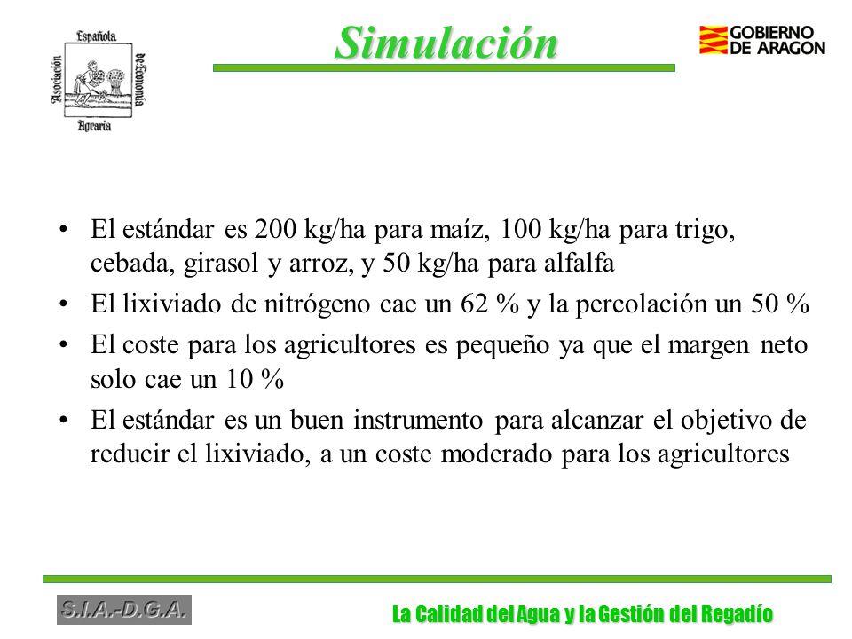La Calidad del Agua y la Gestión del Regadío La Calidad del Agua y la Gestión del Regadío El estándar es 200 kg/ha para maíz, 100 kg/ha para trigo, cebada, girasol y arroz, y 50 kg/ha para alfalfa El lixiviado de nitrógeno cae un 62 % y la percolación un 50 % El coste para los agricultores es pequeño ya que el margen neto solo cae un 10 % El estándar es un buen instrumento para alcanzar el objetivo de reducir el lixiviado, a un coste moderado para los agricultores Simulación