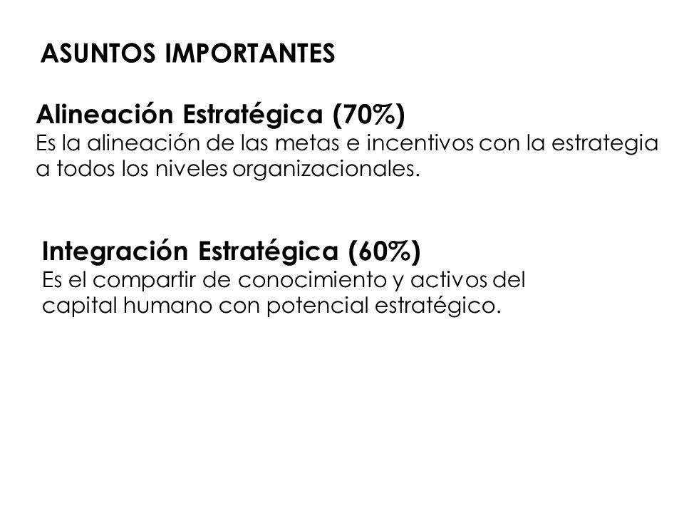 Alineación Estratégica (70%) Es la alineación de las metas e incentivos con la estrategia a todos los niveles organizacionales. Integración Estratégic
