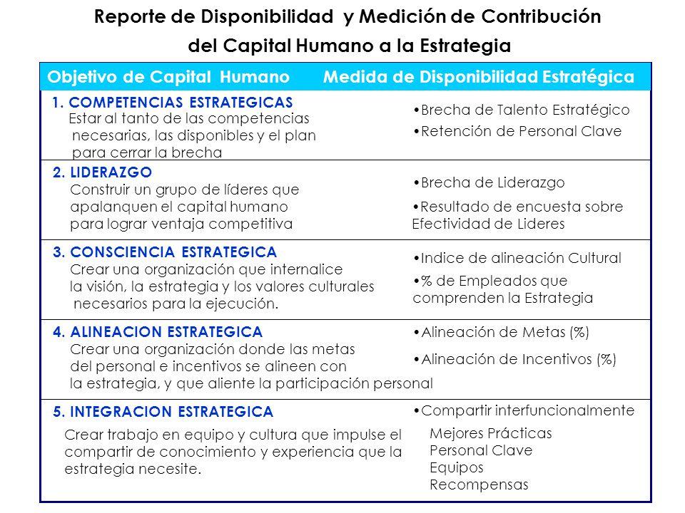 Objetivo de Capital Humano Medida de Disponibilidad Estratégica 1. COMPETENCIAS ESTRATEGICAS 2. LIDERAZGO 3. CONSCIENCIA ESTRATEGICA 4. ALINEACION EST