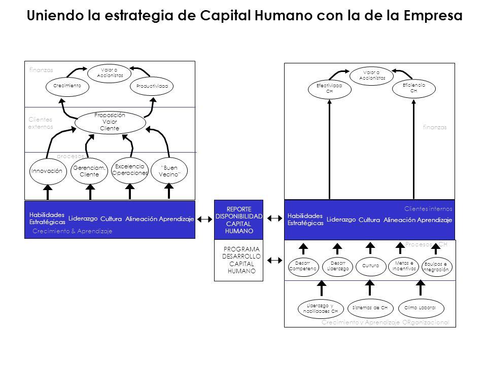 PROGRAMA DESARROLLO CAPITAL HUMANO REPORTE DISPONIBILIDAD CAPITAL HUMANO Habilidades Estratégicas Liderazgo CulturaAlineación Aprendizaje Habilidades