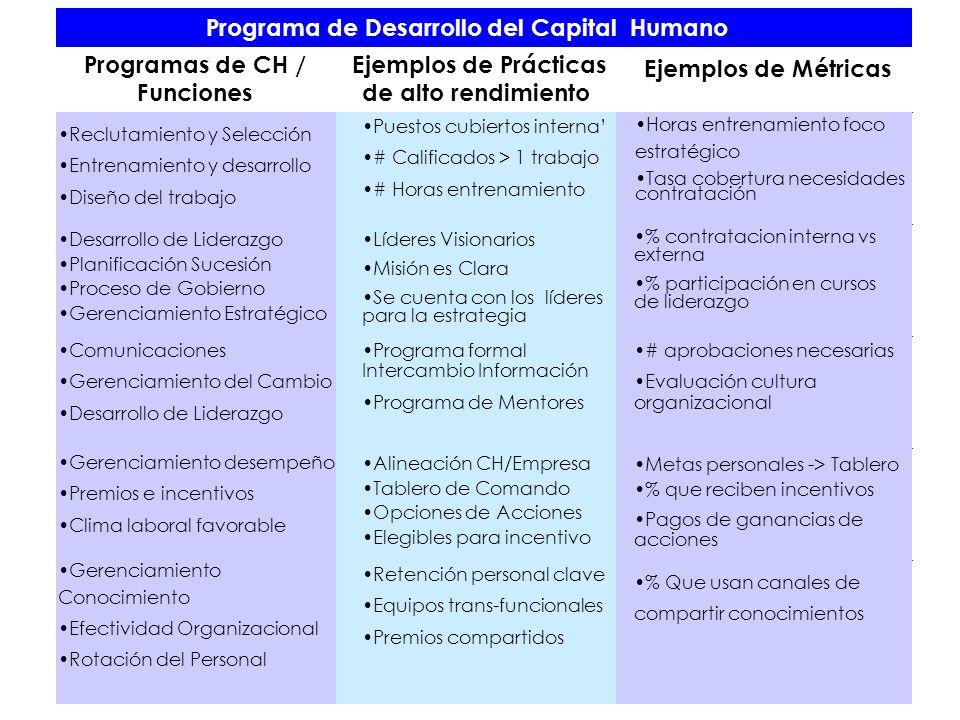 Programa de Desarrollo del Capital Humano Programas de CH / Funciones Ejemplos de Prácticas de alto rendimiento Ejemplos de Métricas Reclutamiento y S