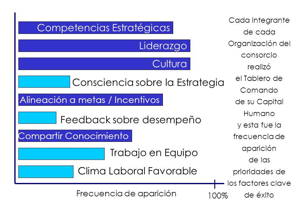 El Reporte de Disponibilidad Estratégica del Capital Humano...