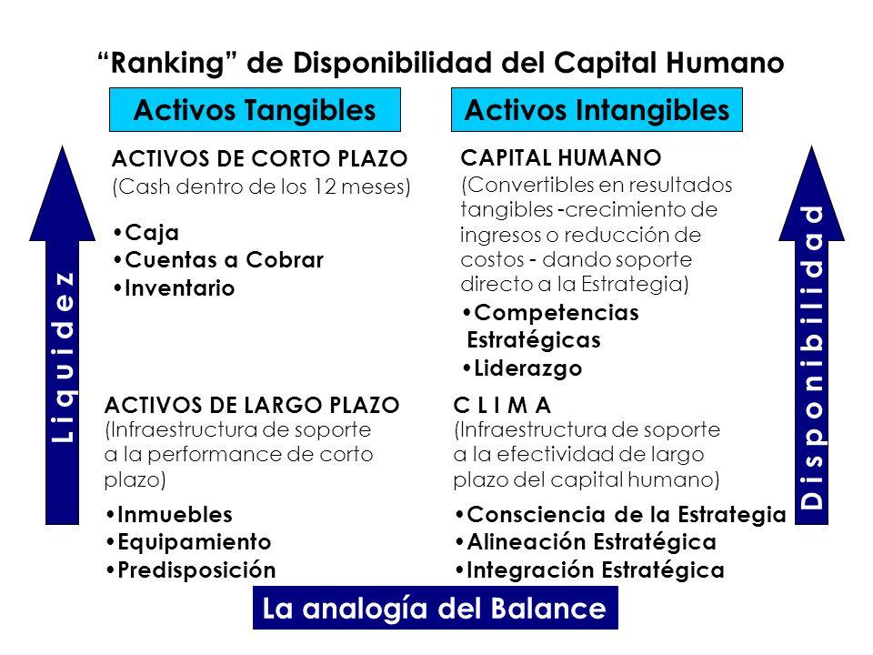 Activos TangiblesActivos Intangibles Ranking de Disponibilidad del Capital Humano ACTIVOS DE CORTO PLAZO ACTIVOS DE LARGO PLAZO CAPITAL HUMANO C L I M