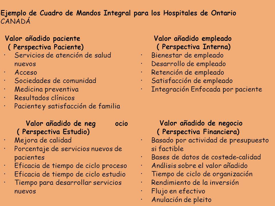 Ejemplo de Cuadro de Mandos Integral para los Hospitales de Ontario CANADÁ Valor añadido paciente ( Perspectiva Paciente) · Servicios de atención de salud nuevos · Acceso · Sociedades de comunidad · Medicina preventiva · Resultados clínicos · Paciente y satisfacción de familia Valor añadido empleado ( Perspectiva Interna) · Bienestar de empleado · Desarrollo de empleado · Retención de empleado · Satisfacción de empleado · Integración Enfocada por paciente Valor añadido de negocio ( Perspectiva Estudio) · Mejora de calidad · Porcentaje de servicios nuevos de pacientes · Eficacia de tiempo de ciclo proceso · Eficacia de tiempo de ciclo estudio · Tiempo para desarrollar servicios nuevos Valor añadido de negocio ( Perspectiva Financiera) · Basado por actividad de presupuesto si factible · Bases de datos de coste-de-calidad · Análisis sobre el valor añadido · Tiempo de ciclo de organización · Rendimiento de la inversión · Flujo en efectivo · Anulación de pleito