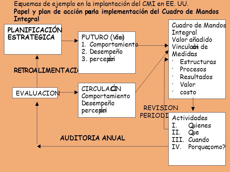 Esquemas de ejemplo en la implantación del CMI en EE.