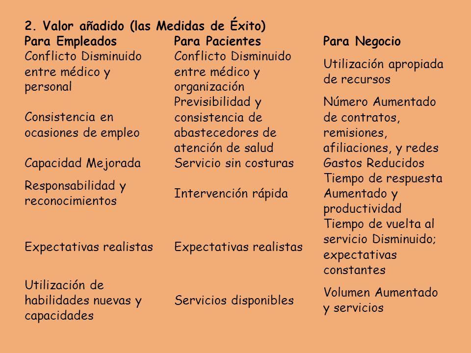 2. Valor añadido (las Medidas de Éxito) Para EmpleadosPara PacientesPara Negocio Conflicto Disminuido entre médico y personal Conflicto Disminuido ent
