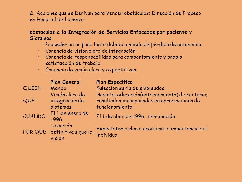 2. Acciones que se Derivan para Vencer obstáculos: Dirección de Proceso en Hospital de Lorenzo obstaculos a la Integración de Servicios Enfocados por