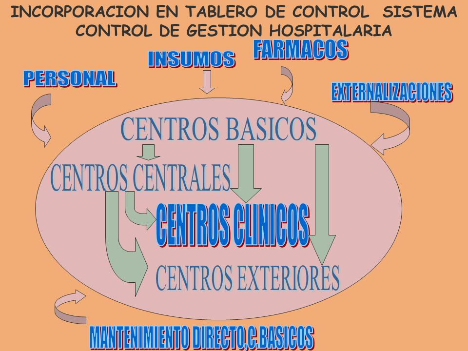 INCORPORACION EN TABLERO DE CONTROL SISTEMA CONTROL DE GESTION HOSPITALARIA