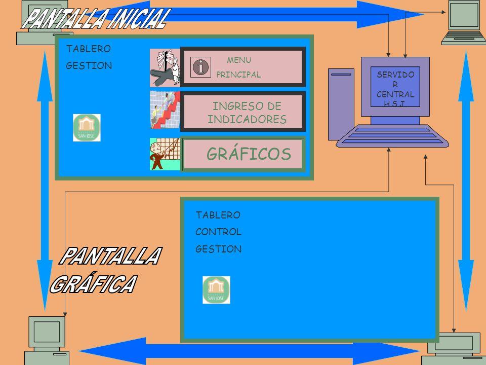 TABLERO GESTION TABLERO CONTROL GESTION SERVIDO R CENTRAL H.S.J.
