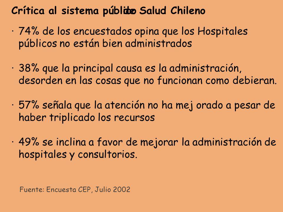 Crítica al sistema público de Salud Chileno · 74% de los encuestados opina que los Hospitales públicos no están bien administrados · 38% que la principal causa es la administración, desorden en las cosas que no funcionan como debieran.