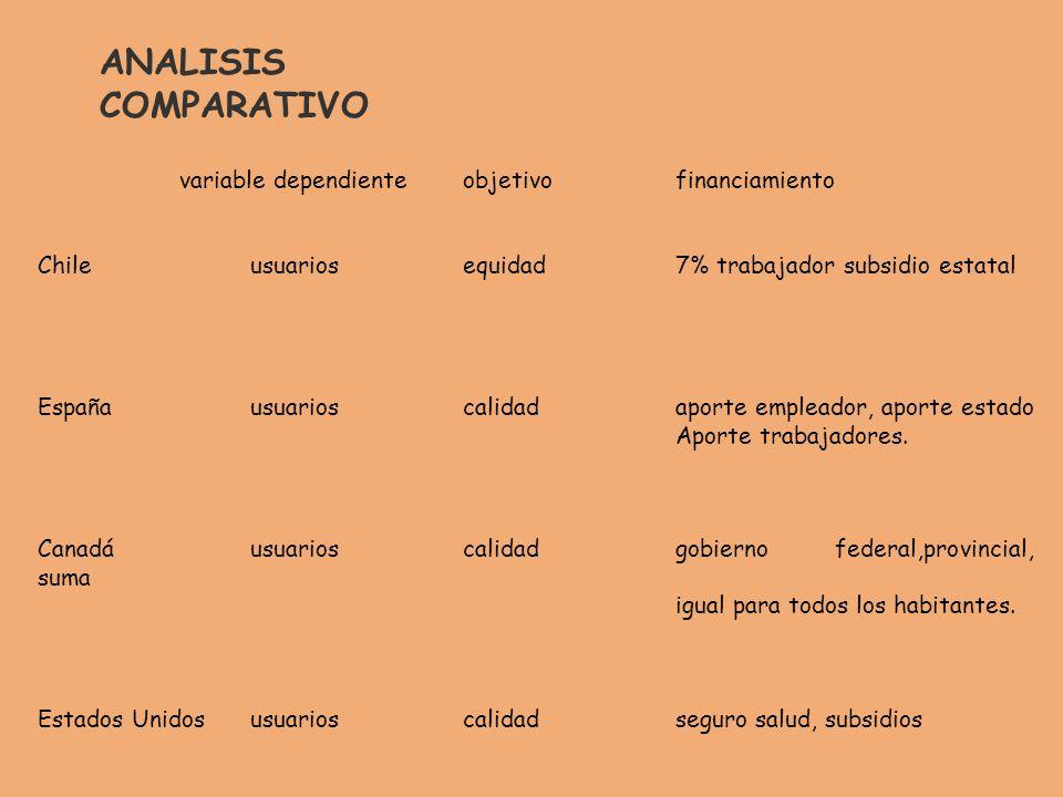 variable dependiente objetivo financiamiento Chile usuariosequidad 7% trabajador subsidio estatal España usuarioscalidad aporte empleador, aporte estado Aporte trabajadores.