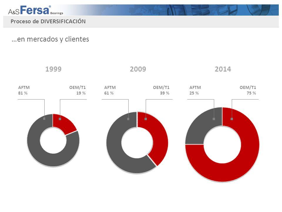 Proceso de DIVERSIFICACIÓN …en mercados y clientes División Regional Tipo Cliente Tipo Mercado Industrial/others 25 % Automotive 40 % Asia / MEast.