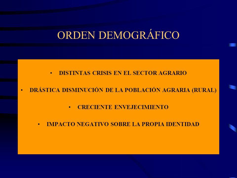 ORDEN DEMOGRÁFICO DISTINTAS CRISIS EN EL SECTOR AGRARIO DRÁSTICA DISMINUCIÓN DE LA POBLACIÓN AGRARIA (RURAL) CRECIENTE ENVEJECIMIENTO IMPACTO NEGATIVO