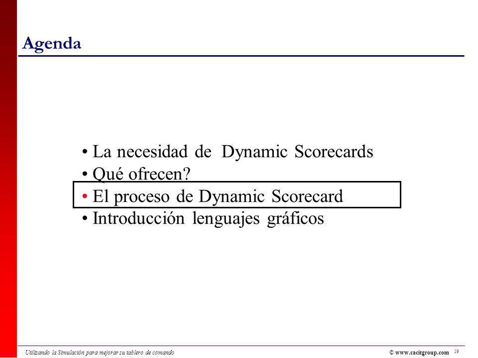 19 Utilizando la Simulación para mejorar su tablero de comando Agenda La necesidad de Dynamic Scorecards Qué ofrecen.