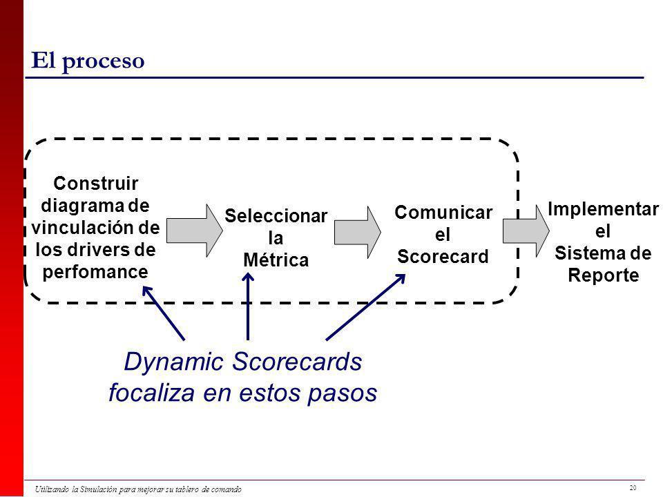 20 Utilizando la Simulación para mejorar su tablero de comando El proceso Construir diagrama de vinculación de los drivers de perfomance Seleccionar la Métrica Dynamic Scorecards focaliza en estos pasos Comunicar el Scorecard Implementar el Sistema de Reporte