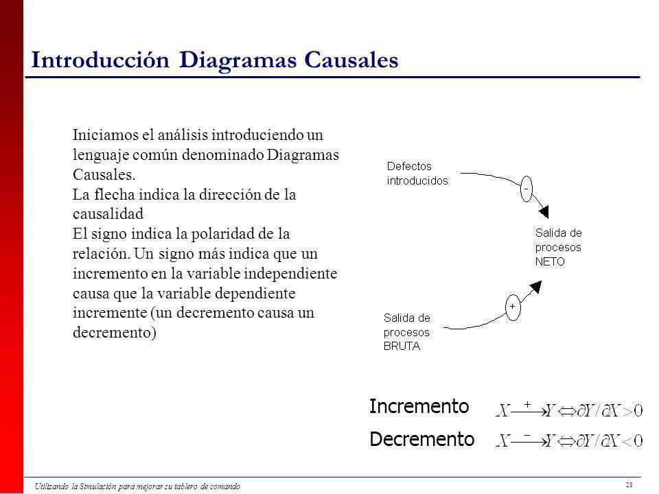 28 Utilizando la Simulación para mejorar su tablero de comando Introducción Diagramas Causales Iniciamos el análisis introduciendo un lenguaje común denominado Diagramas Causales.