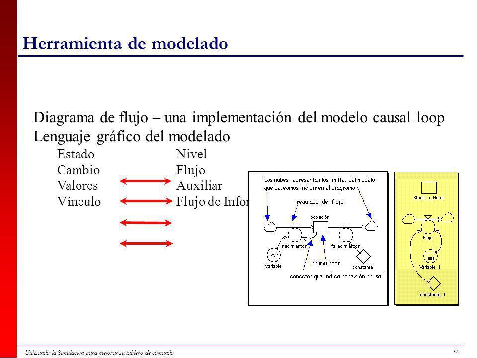 32 Utilizando la Simulación para mejorar su tablero de comando Herramienta de modelado Diagrama de flujo – una implementación del modelo causal loop Lenguaje gráfico del modelado EstadoNivel CambioFlujo ValoresAuxiliar VínculoFlujo de Información