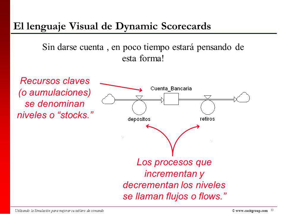 33 Utilizando la Simulación para mejorar su tablero de comando El lenguaje Visual de Dynamic Scorecards Sin darse cuenta, en poco tiempo estará pensando de esta forma.