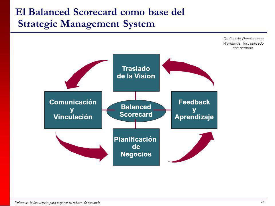 42 Utilizando la Simulación para mejorar su tablero de comando El Balanced Scorecard como base del Strategic Management System Traslado de la Vision Balanced Scorecard Planificación de Negocios Comunicación y Vinculación Feedback y Aprendizaje Grafico de Renaissance Worldwide, Inc.