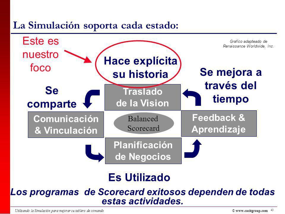 43 Utilizando la Simulación para mejorar su tablero de comando La Simulación soporta cada estado: Los programas de Scorecard exitosos dependen de todas estas actividades.