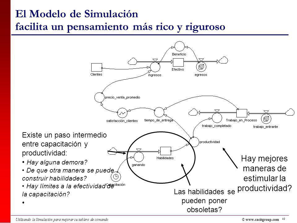 49 Utilizando la Simulación para mejorar su tablero de comando El Modelo de Simulación facilita un pensamiento más rico y riguroso Existe un paso intermedio entre capacitación y productividad: Hay alguna demora.