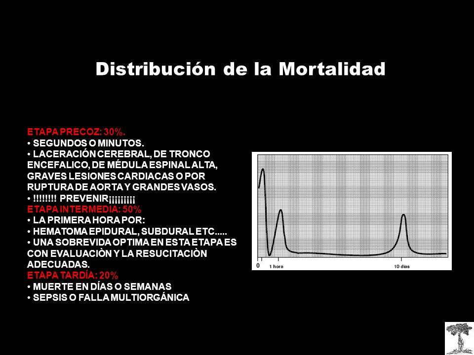 Distribución de la Mortalidad ETAPA PRECOZ: 30%.SEGUNDOS O MINUTOS.