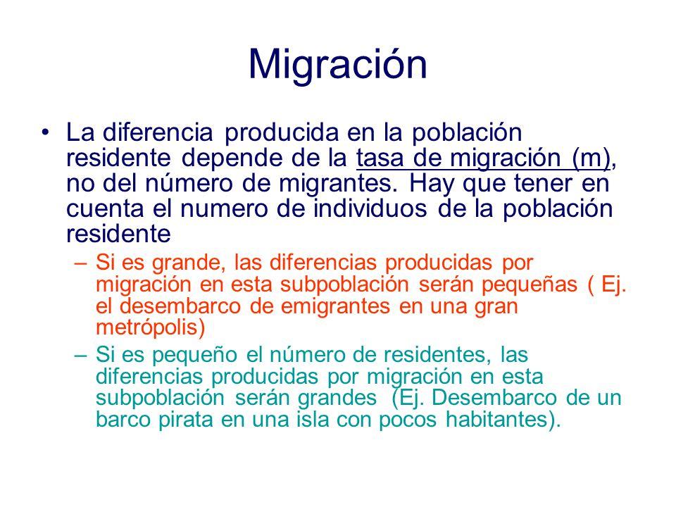 Migración La diferencia producida en la población residente depende de la tasa de migración (m), no del número de migrantes.