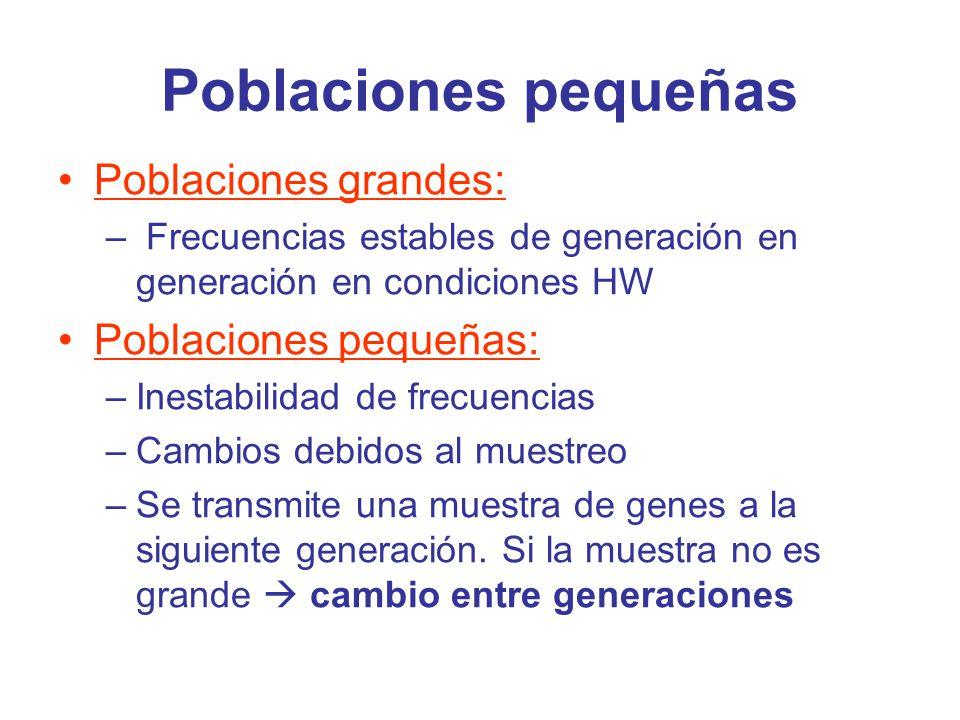 Origen de las poblaciones pequeñas 1.Aislamiento reproductivo 2.