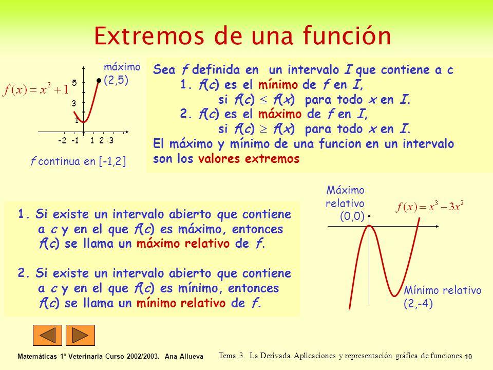 Extremos de una función Matemáticas 1º Veterinaria Curso 2002/2003. Ana Allueva 10 Tema 3. La Derivada. Aplicaciones y representación gráfica de funci
