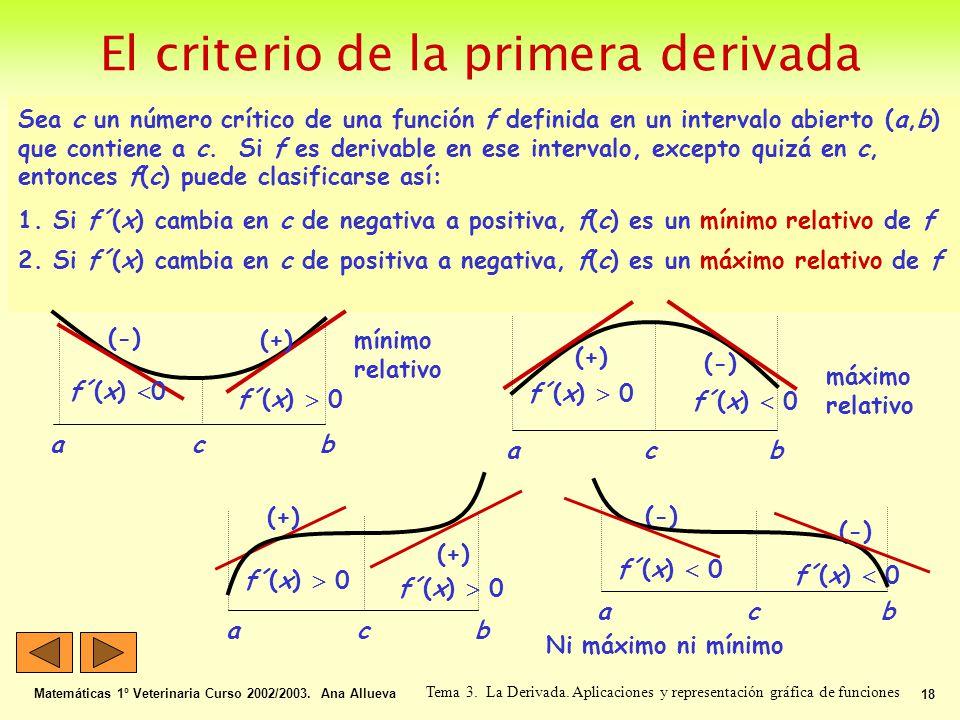 El criterio de la primera derivada Matemáticas 1º Veterinaria Curso 2002/2003. Ana Allueva 18 Tema 3. La Derivada. Aplicaciones y representación gráfi