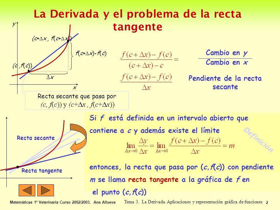 La Derivada y el problema de la recta tangente Matemáticas 1º Veterinaria Curso 2002/2003. Ana Allueva 2 Tema 3. La Derivada. Aplicaciones y represent