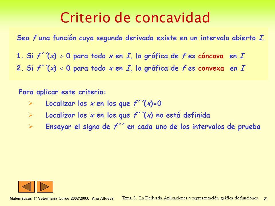 Criterio de concavidad Matemáticas 1º Veterinaria Curso 2002/2003. Ana Allueva 21 Tema 3. La Derivada. Aplicaciones y representación gráfica de funcio