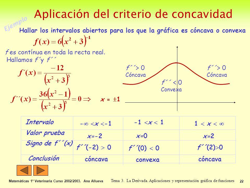 Aplicación del criterio de concavidad Matemáticas 1º Veterinaria Curso 2002/2003. Ana Allueva 22 Tema 3. La Derivada. Aplicaciones y representación gr