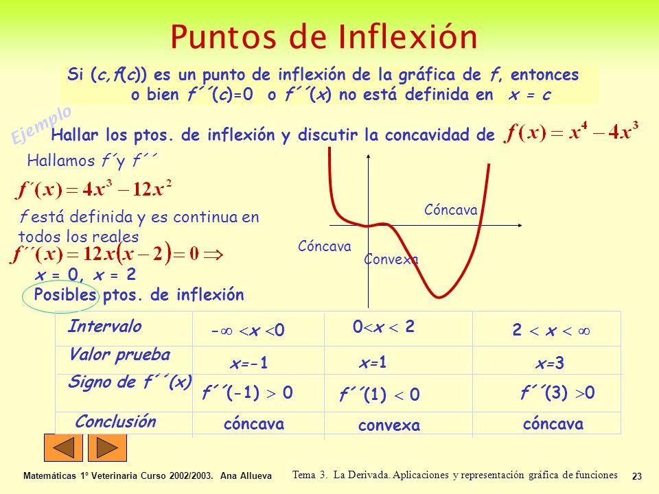 Ejemplo Hallar los ptos. de inflexión y discutir la concavidad de Hallamos f´y f´´ Cóncava Convexa x = 0, x = 2 Posibles ptos. de inflexión f está def