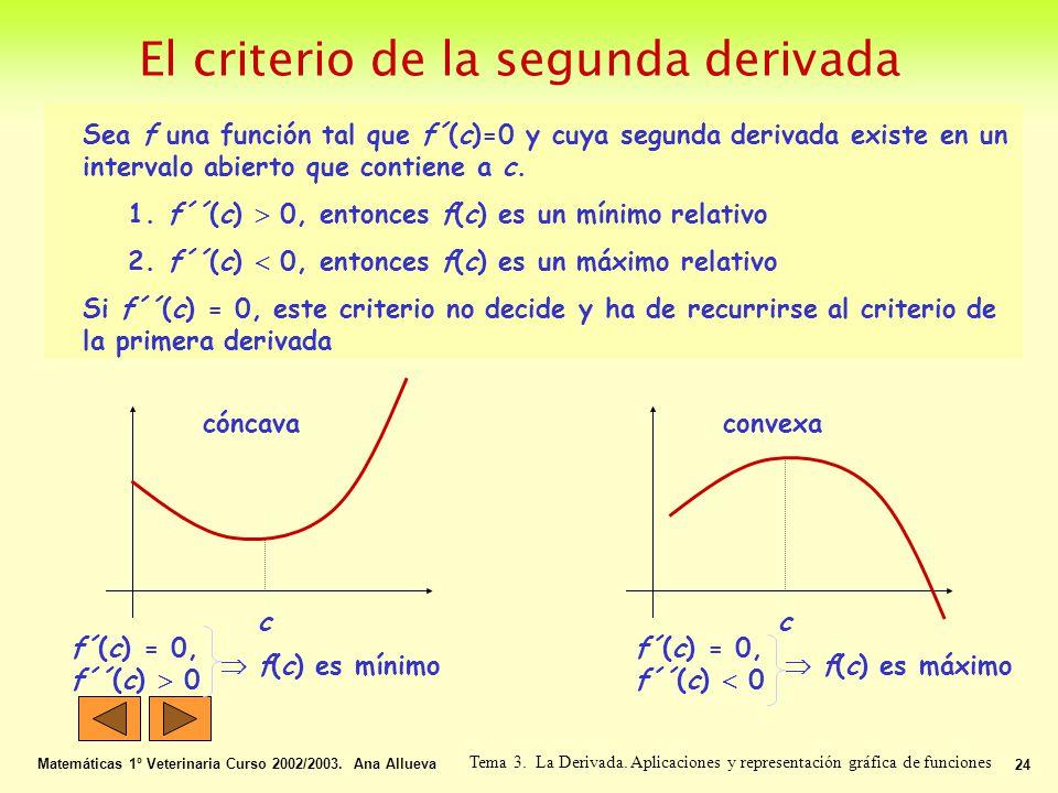 El criterio de la segunda derivada Matemáticas 1º Veterinaria Curso 2002/2003. Ana Allueva 24 Tema 3. La Derivada. Aplicaciones y representación gráfi