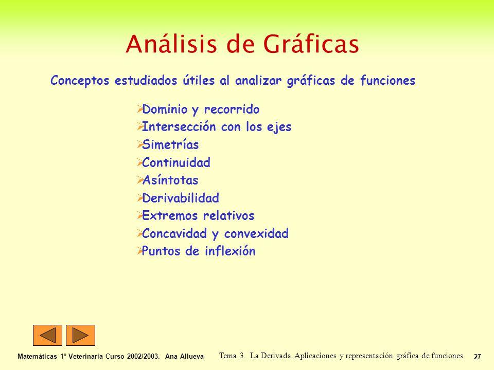 Análisis de Gráficas Matemáticas 1º Veterinaria Curso 2002/2003. Ana Allueva 27 Tema 3. La Derivada. Aplicaciones y representación gráfica de funcione