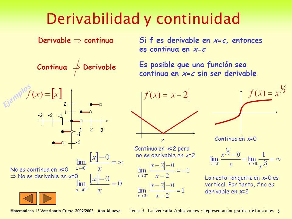 Derivabilidad y continuidad Matemáticas 1º Veterinaria Curso 2002/2003. Ana Allueva 5 Tema 3. La Derivada. Aplicaciones y representación gráfica de fu