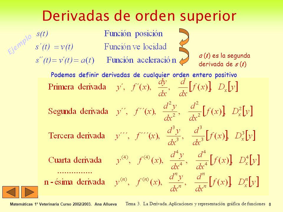 Aplicación del criterio de la primera derivada Matemáticas 1º Veterinaria Curso 2002/2003.