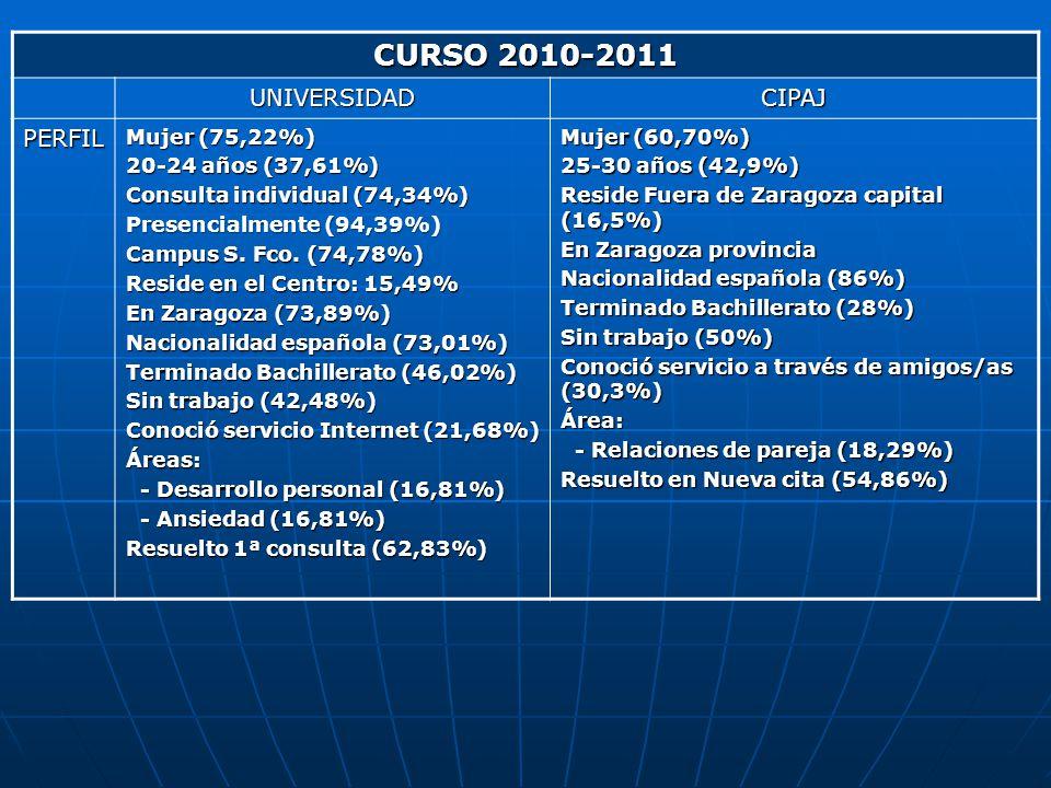 CURSO 2010-2011 UNIVERSIDADCIPAJ PERFIL Mujer (75,22%) 20-24 años (37,61%) Consulta individual (74,34%) Presencialmente (94,39%) Campus S. Fco. (74,78