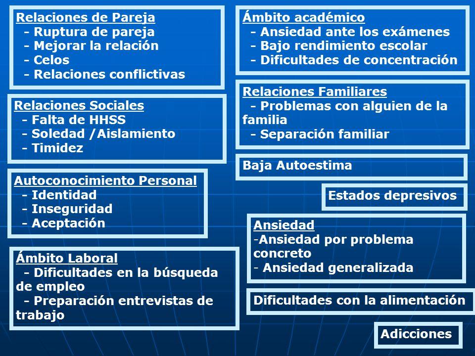 Relaciones Familiares - Problemas con alguien de la familia - Separación familiar Relaciones Sociales - Falta de HHSS - Soledad /Aislamiento - Timidez
