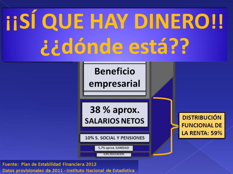 PIB 1,07 BILLÓN PIB 1,07 BILLÓN Fuente: Plan de Estabilidad Financiera 2012 Datos provisionales de 2011 - Instituto Nacional de Estadística 38 % aprox.