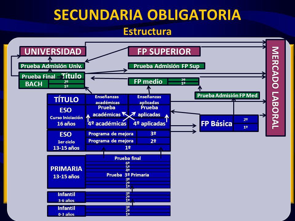 BACHILLERATO ARTES 1º2º Troncales (4+2) Obligatorias FilosofíaFundament.