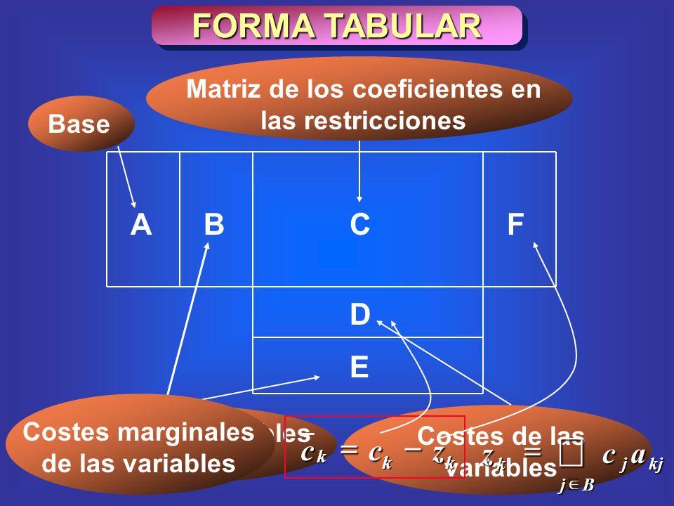 Costes de las variables FORMA TABULAR ABCF D E Base Matriz de los coeficientes en las restricciones Valor de las variables básicas Costes marginales de las variables Bj kjjk acz kk k zcc