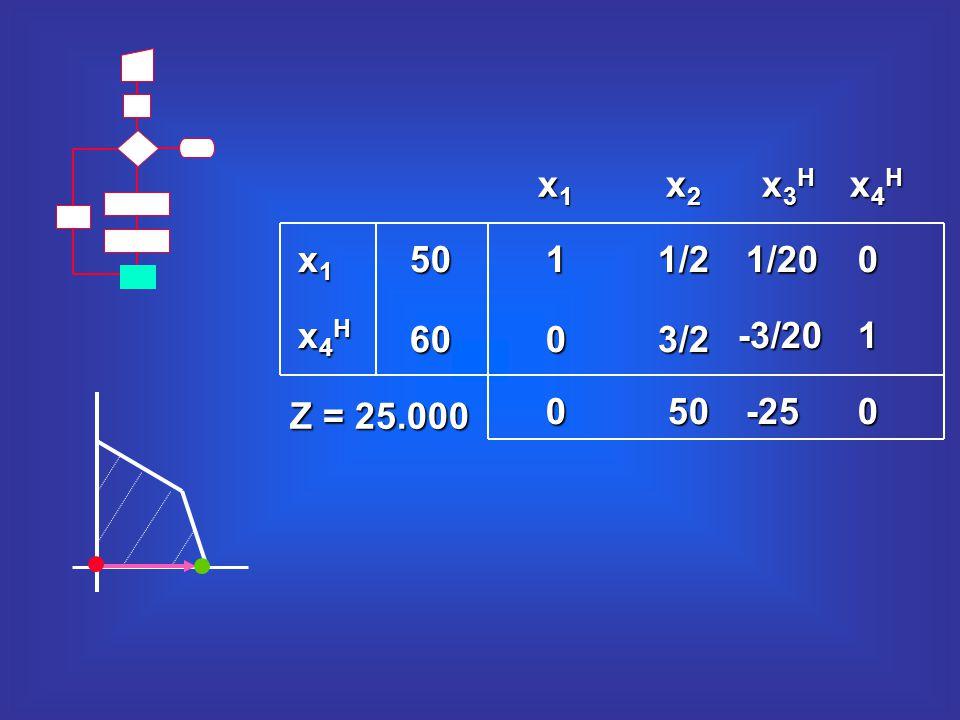 x3Hx3Hx3Hx3H x4Hx4Hx4Hx4H x2x2x2x2 x1x1x1x1 11/2 050 3/20 1/200 -3/201 -250 50 60 x1x1x1x1 x4Hx4Hx4Hx4H Z = 25.000