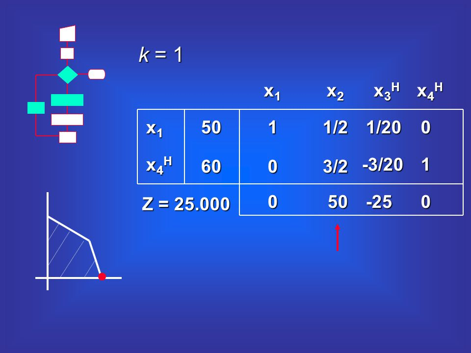 k = 1 x3Hx3Hx3Hx3H x4Hx4Hx4Hx4H x2x2x2x2 x1x1x1x1 11/2 050 3/20 1/200 -3/201 -250 50 60 x1x1x1x1 x4Hx4Hx4Hx4H Z = 25.000