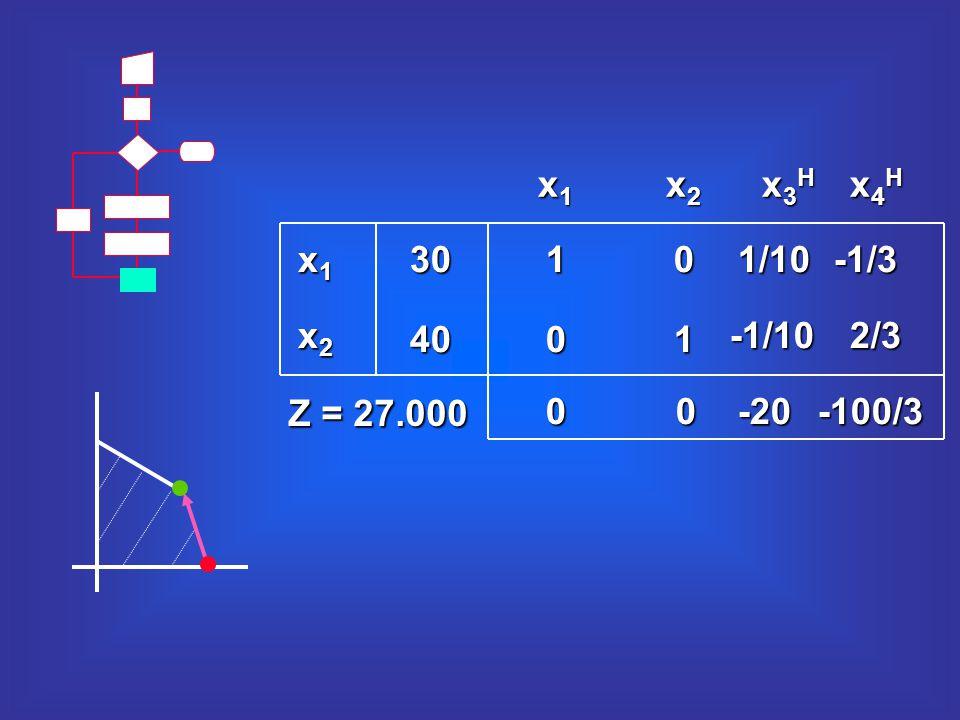 10 00 10 1/10-1/3 -1/102/3 -20-100/3 30 40 x1x1x1x1 x2x2x2x2 x3Hx3Hx3Hx3H x4Hx4Hx4Hx4H x2x2x2x2 x1x1x1x1 Z = 27.000